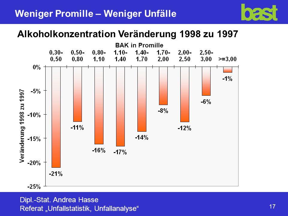 Alkoholkonzentration Veränderung 1998 zu 1997