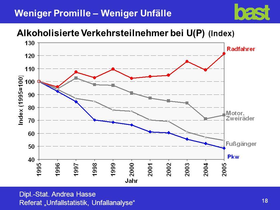 Alkoholisierte Verkehrsteilnehmer bei U(P) (Index)
