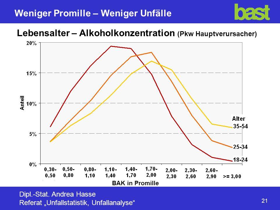 Lebensalter – Alkoholkonzentration (Pkw Hauptverursacher)