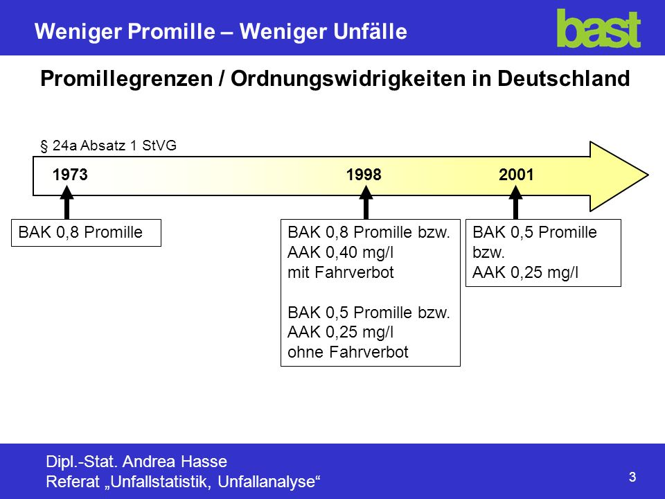 Promillegrenzen / Ordnungswidrigkeiten in Deutschland