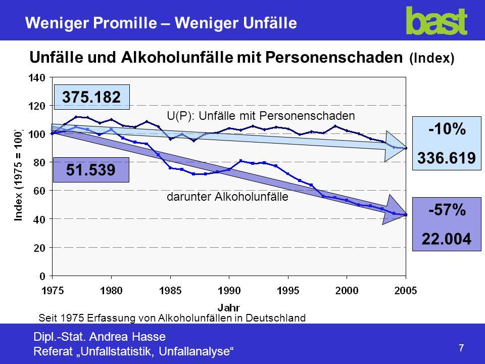 Unfälle und Alkoholunfälle mit Personenschaden (Index)