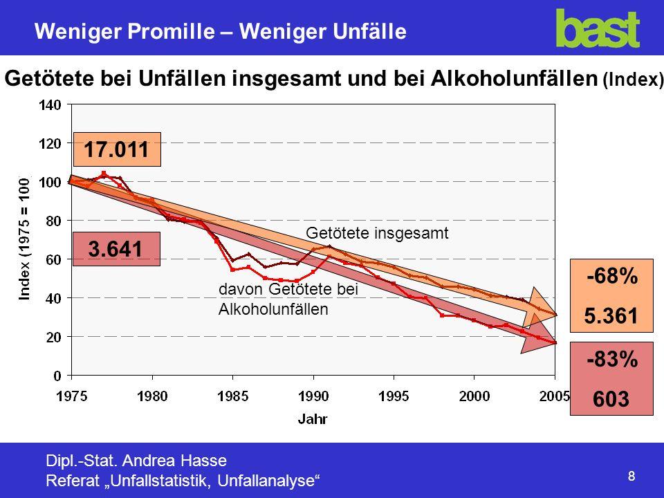 Getötete bei Unfällen insgesamt und bei Alkoholunfällen (Index)