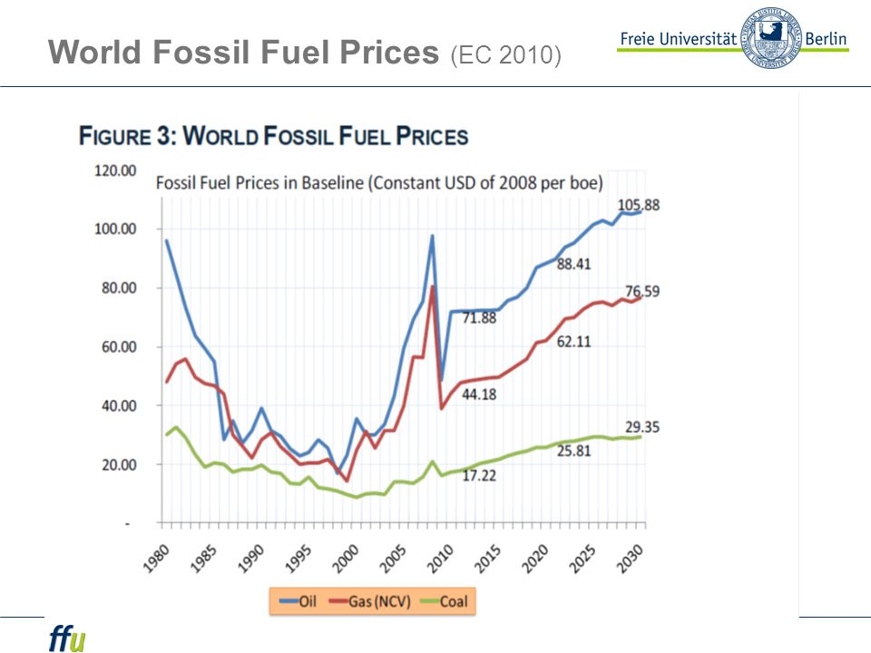 World Fossil Fuel Prices (EC 2010)