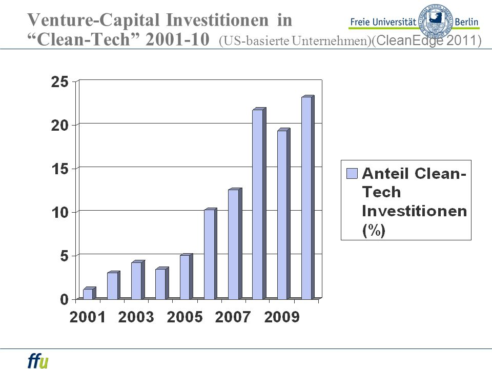 Venture-Capital Investitionen in Clean-Tech 2001-10 (US-basierte Unternehmen)(CleanEdge 2011)