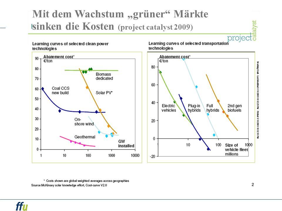 """Mit dem Wachstum """"grüner Märkte"""