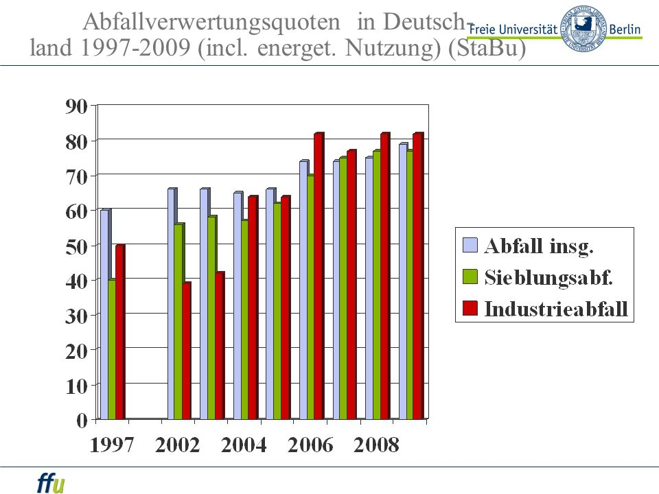 Abfallverwertungsquoten in Deutsch- land 1997-2009 (incl. energet