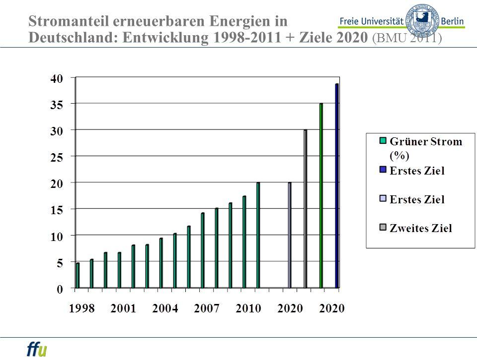 Stromanteil erneuerbaren Energien in Deutschland: Entwicklung 1998-2011 + Ziele 2020 (BMU 2011)