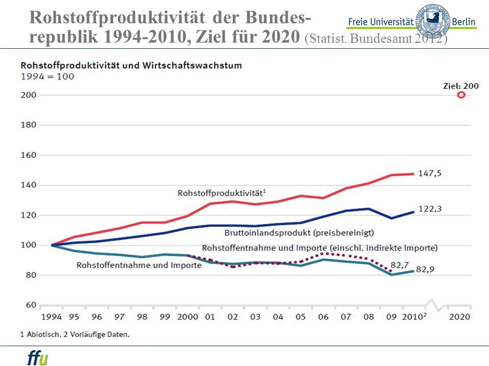 Rohstoffproduktivität der Bundes- republik 1994-2010, Ziel für 2020 (Statist. Bundesamt 2012)