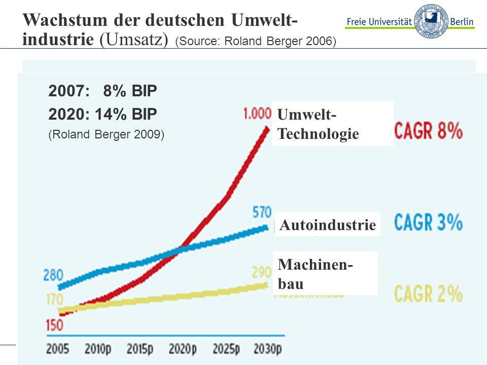 Wachstum der deutschen Umwelt- industrie (Umsatz) (Source: Roland Berger 2006)