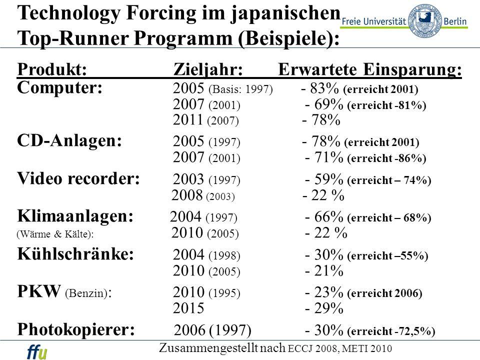 Technology Forcing im japanischen Top-Runner Programm (Beispiele):