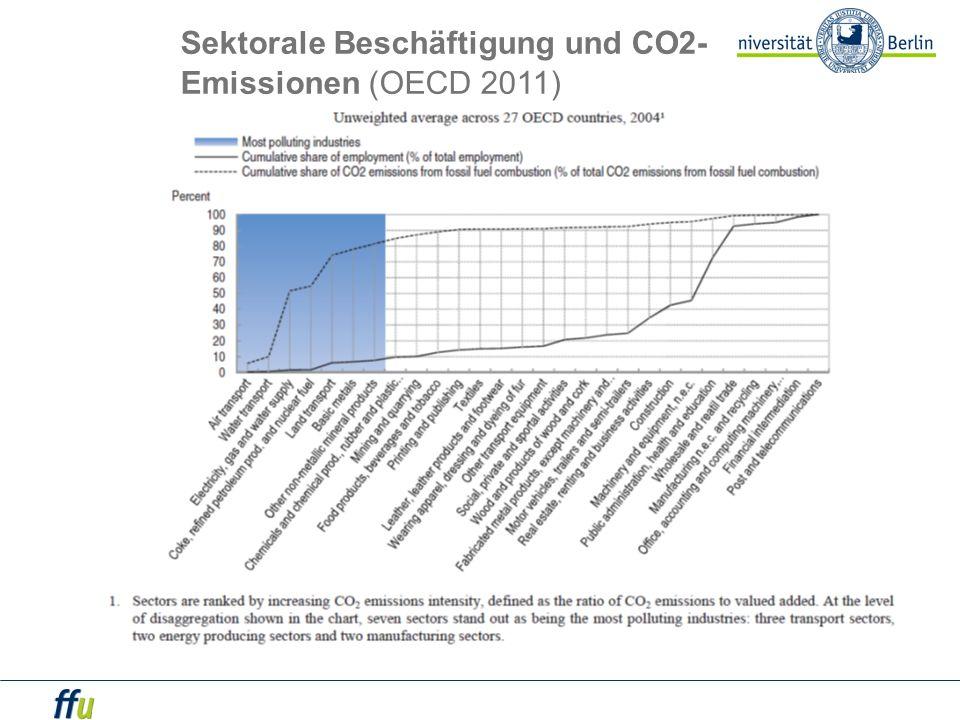 Sektorale Beschäftigung und CO2- Emissionen (OECD 2011)