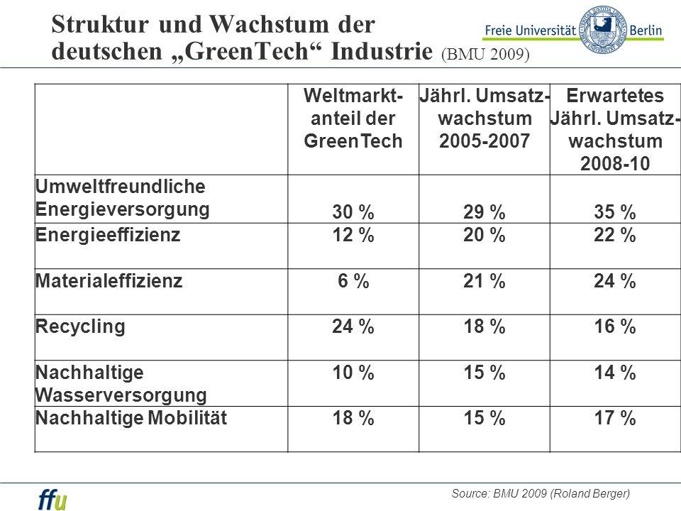 """Struktur und Wachstum der deutschen """"GreenTech Industrie (BMU 2009)"""