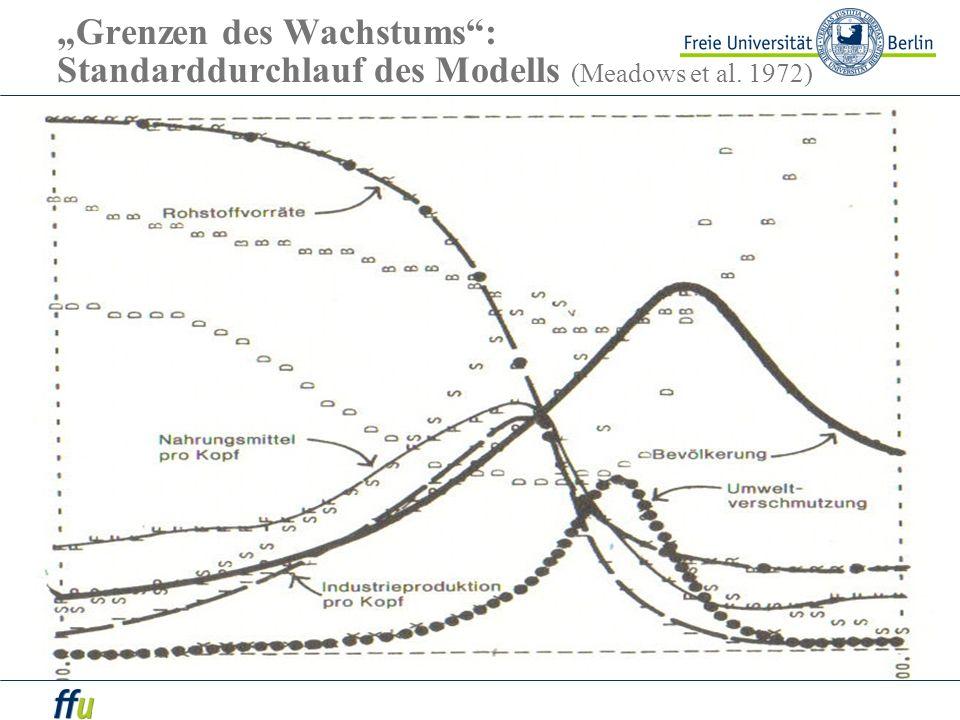 """""""Grenzen des Wachstums : Standarddurchlauf des Modells (Meadows et al"""