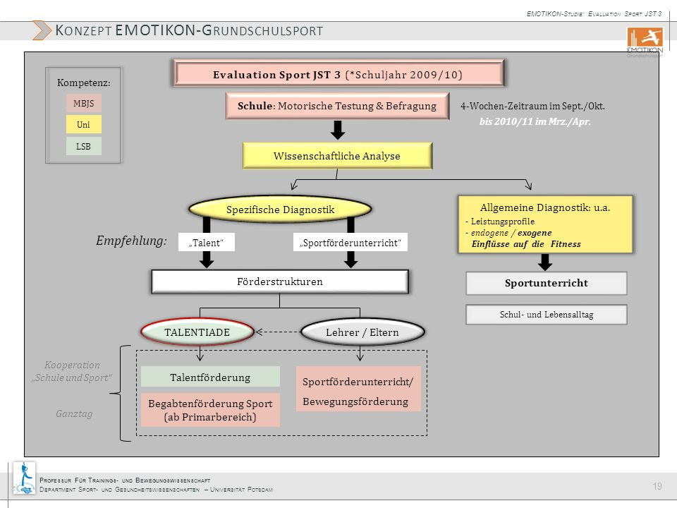 Konzept EMOTIKON-Grundschulsport
