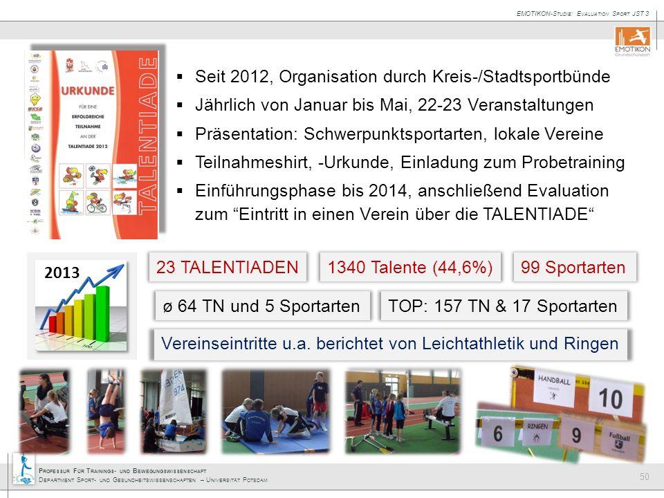 Seit 2012, Organisation durch Kreis-/Stadtsportbünde