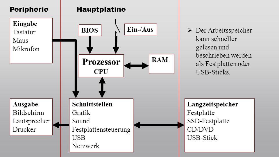 Prozessor Peripherie Hauptplatine