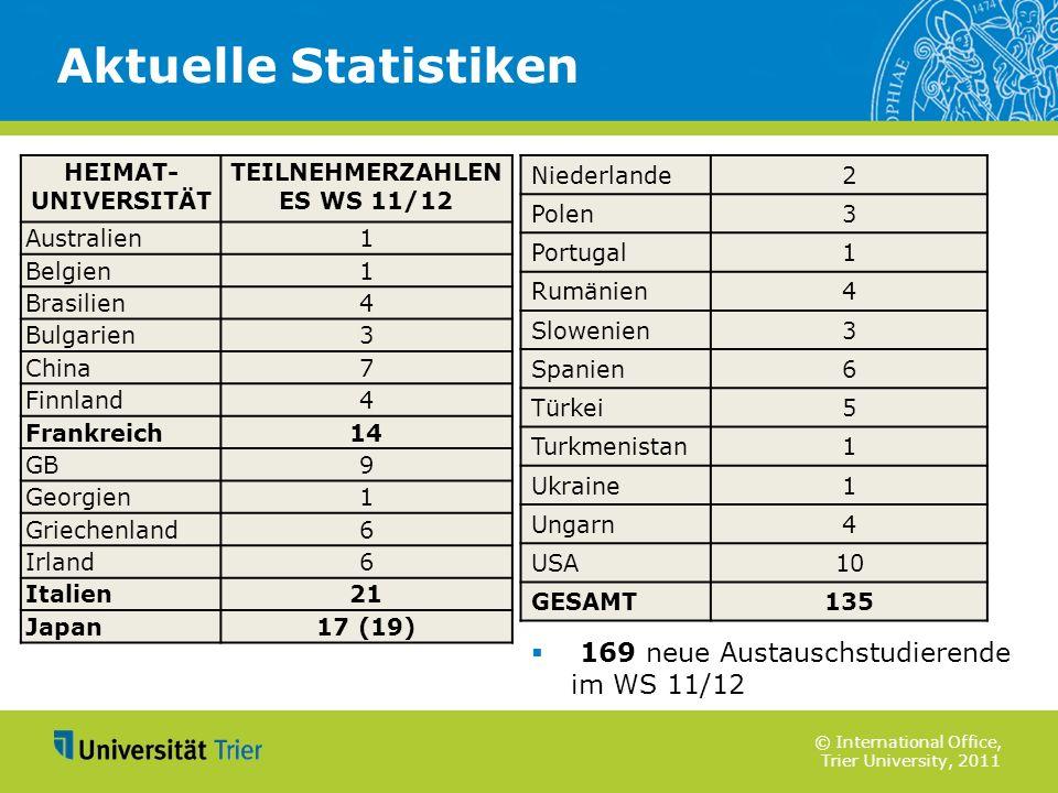 Aktuelle Statistiken 169 neue Austauschstudierende im WS 11/12 HEIMAT-