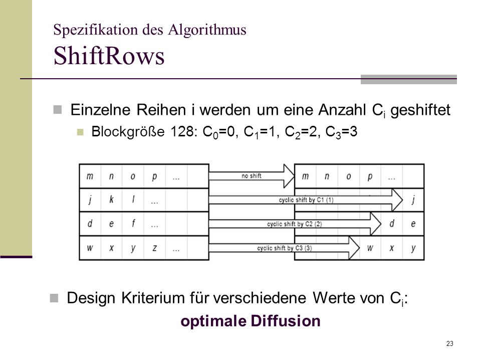 Spezifikation des Algorithmus ShiftRows