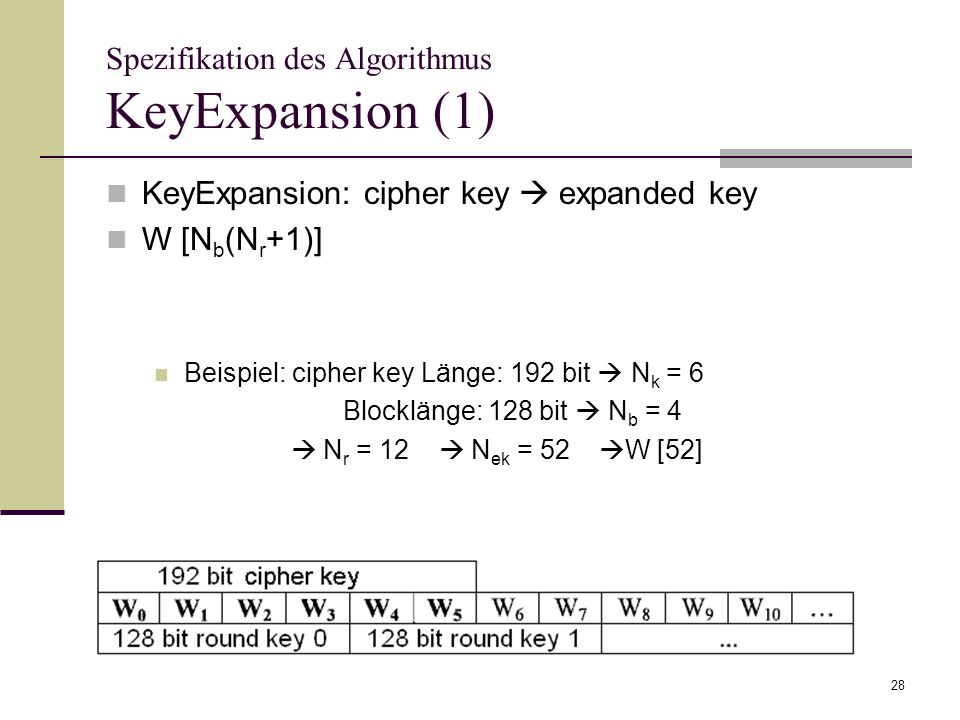 Spezifikation des Algorithmus KeyExpansion (1)