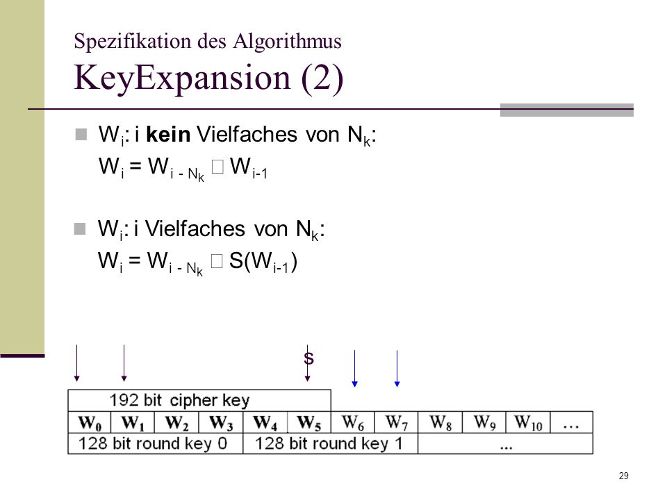 Spezifikation des Algorithmus KeyExpansion (2)