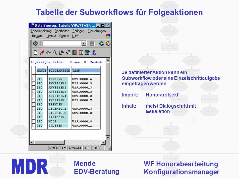 Tabelle der Subworkflows für Folgeaktionen