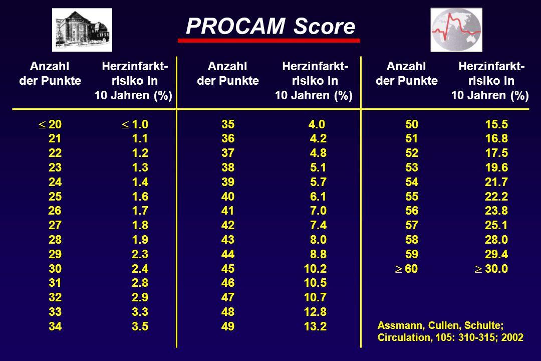 PROCAM Score Anzahl der Punkte  20 21 22 23 24 25 26 27 28 29 30 31