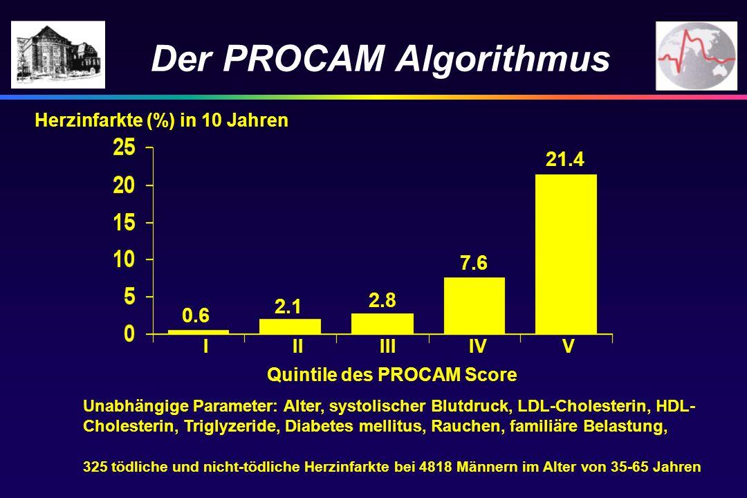 Der PROCAM Algorithmus