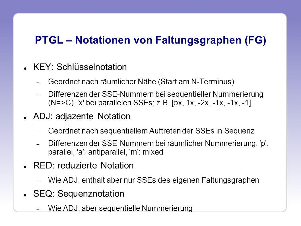 PTGL – Notationen von Faltungsgraphen (FG)