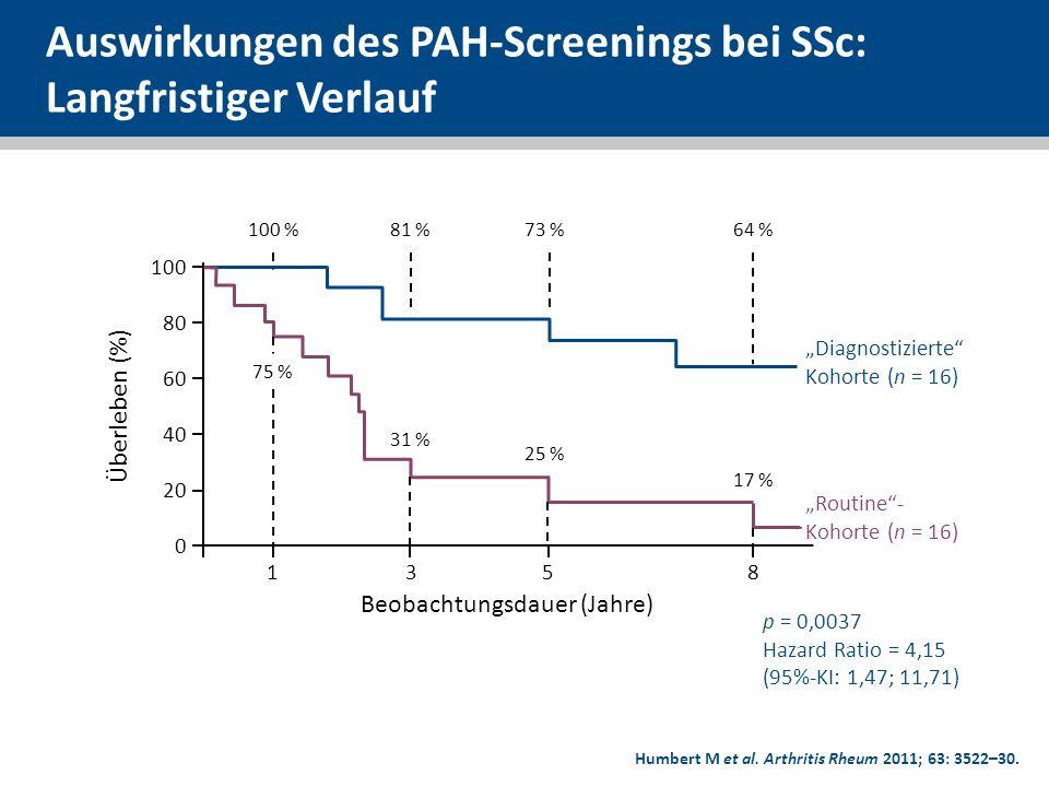 Auswirkungen des PAH-Screenings bei SSc: Langfristiger Verlauf