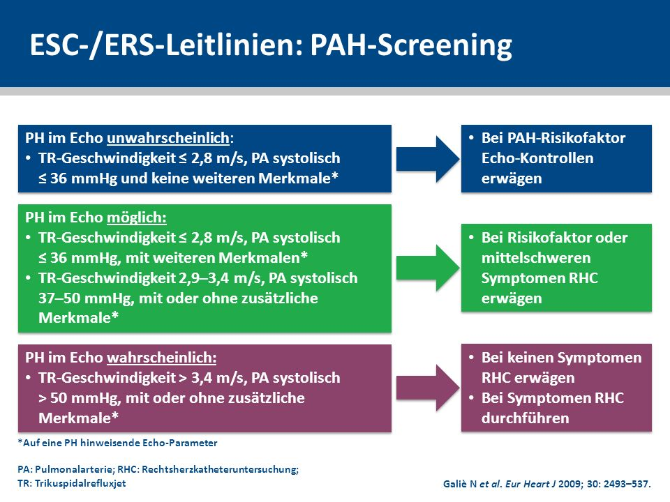 ESC-/ERS-Leitlinien: PAH-Screening