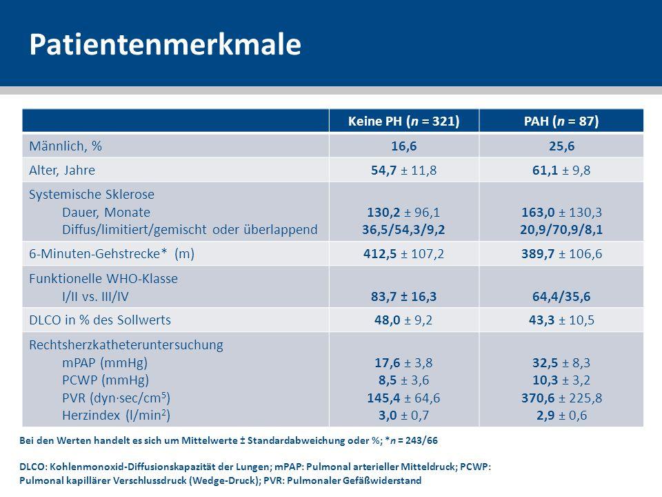Patientenmerkmale Keine PH (n = 321) PAH (n = 87) Männlich, % 16,6