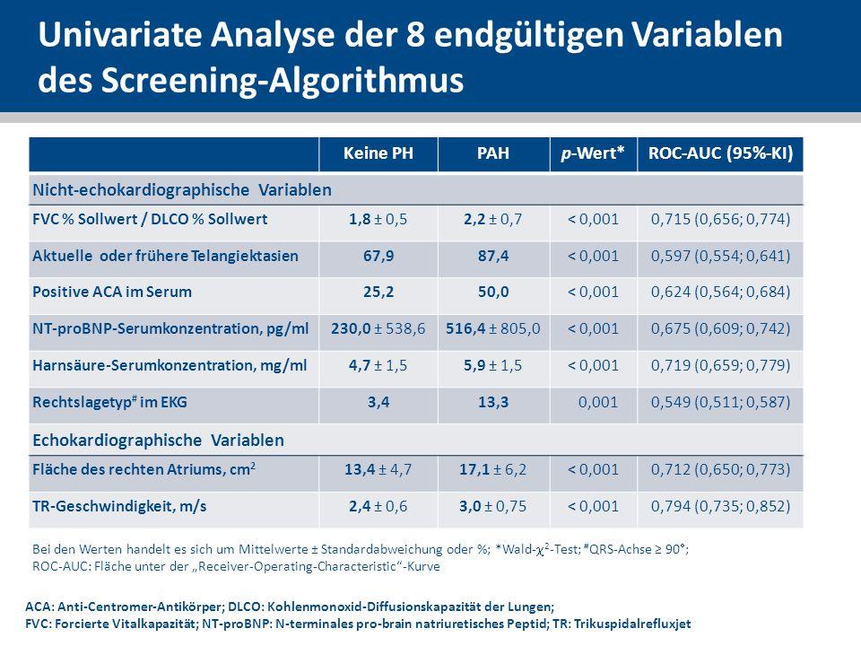 Univariate Analyse der 8 endgültigen Variablen des Screening-Algorithmus