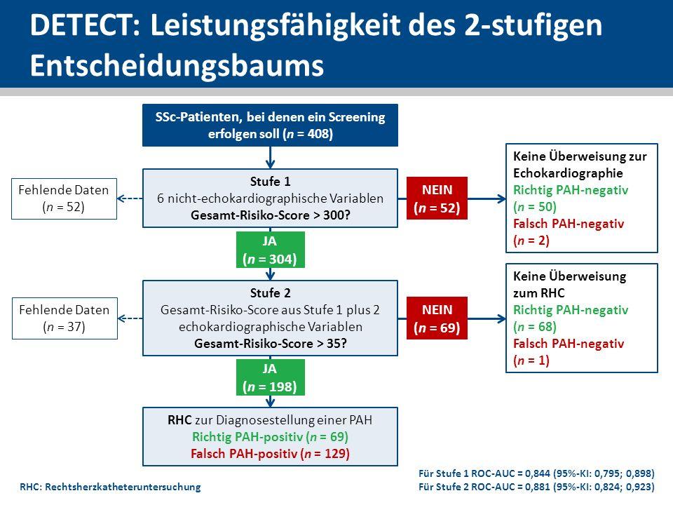 DETECT: Leistungsfähigkeit des 2-stufigen Entscheidungsbaums
