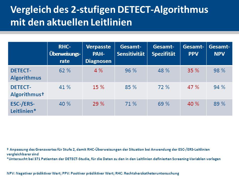 RHC-Überweisungs- rate Verpasste PAH-Diagnosen