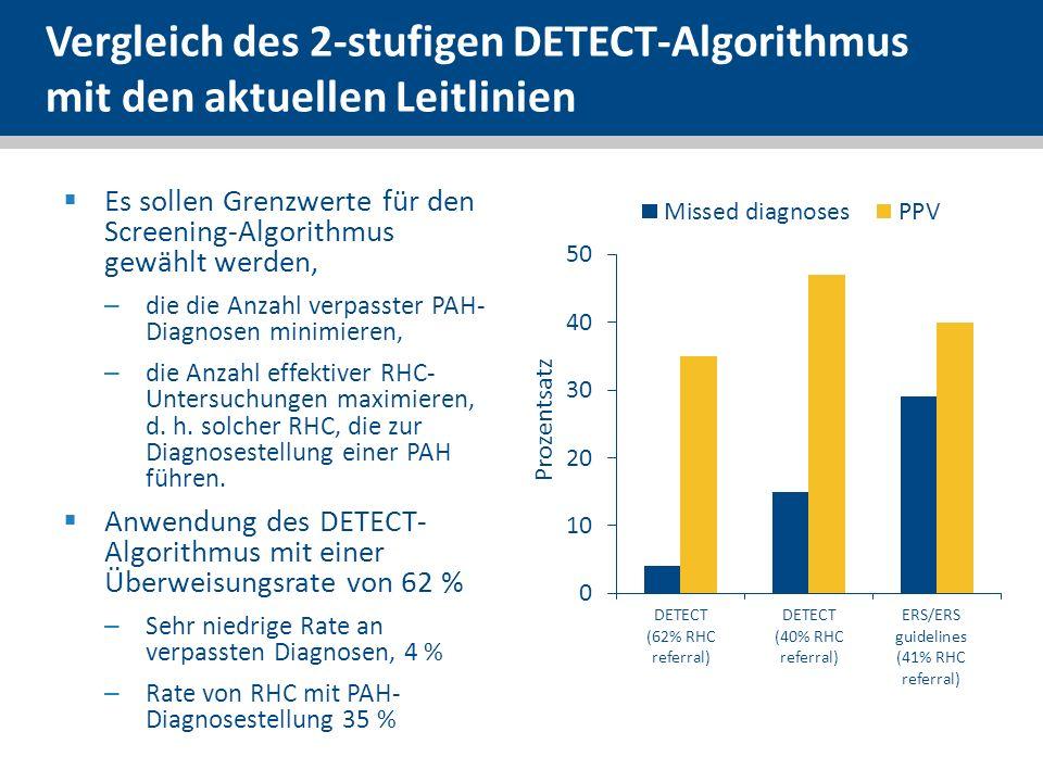 Vergleich des 2-stufigen DETECT-Algorithmus mit den aktuellen Leitlinien
