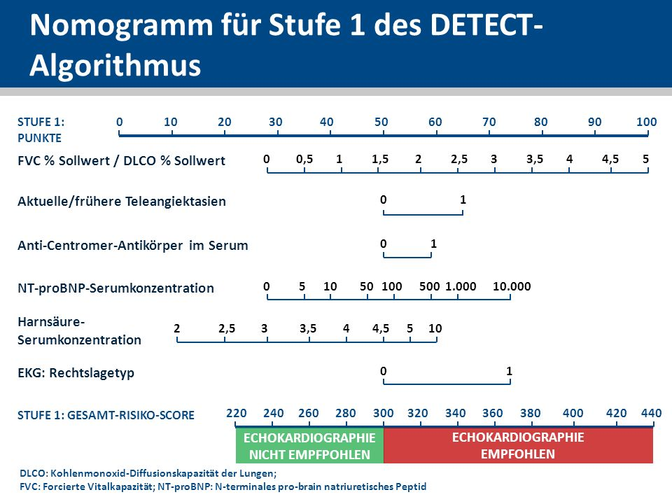 Nomogramm für Stufe 1 des DETECT-Algorithmus