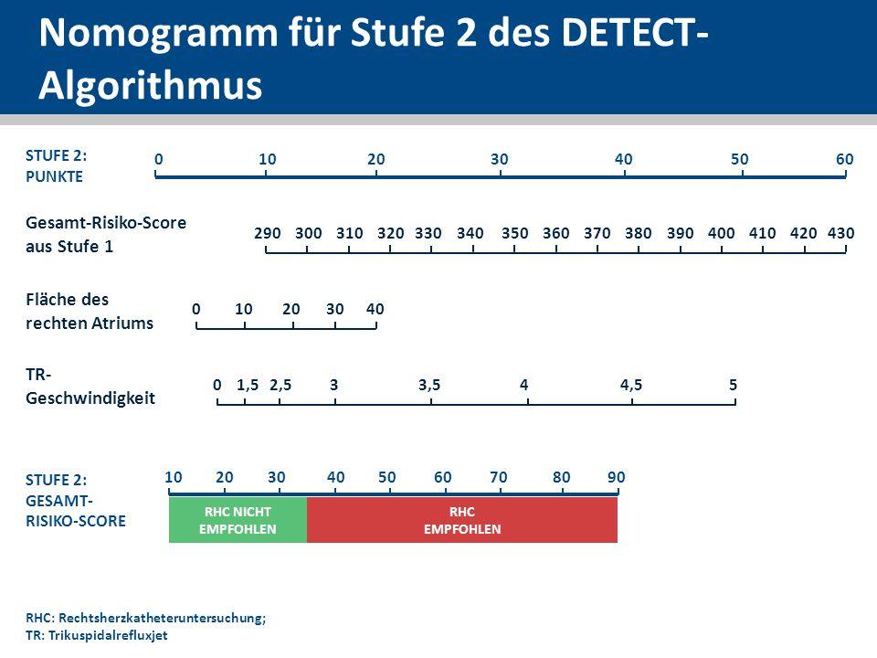 Nomogramm für Stufe 2 des DETECT-Algorithmus