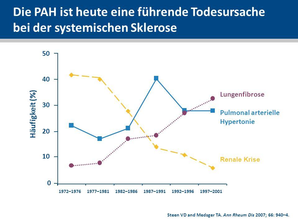 Die PAH ist heute eine führende Todesursache bei der systemischen Sklerose
