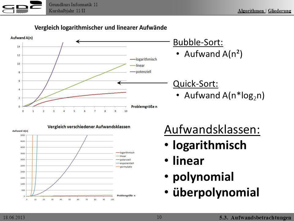 Aufwandsklassen: logarithmisch linear polynomial überpolynomial