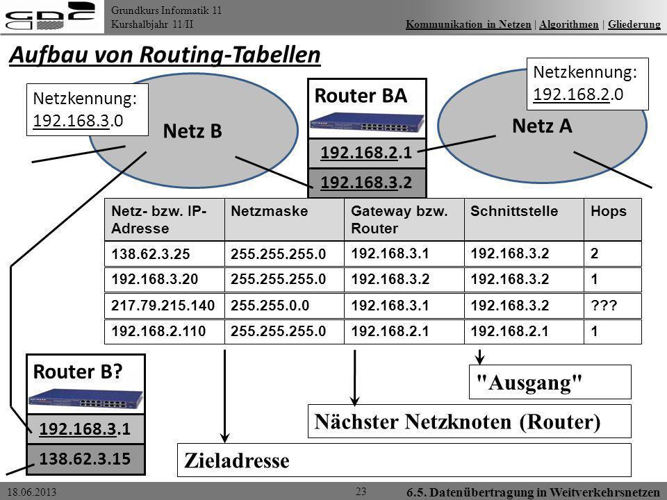 Aufbau von Routing-Tabellen
