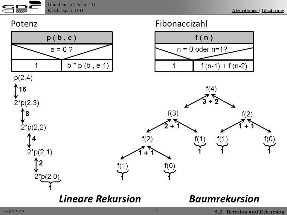 Lineare Rekursion Baumrekursion Potenz Fibonaccizahl p ( b , e )