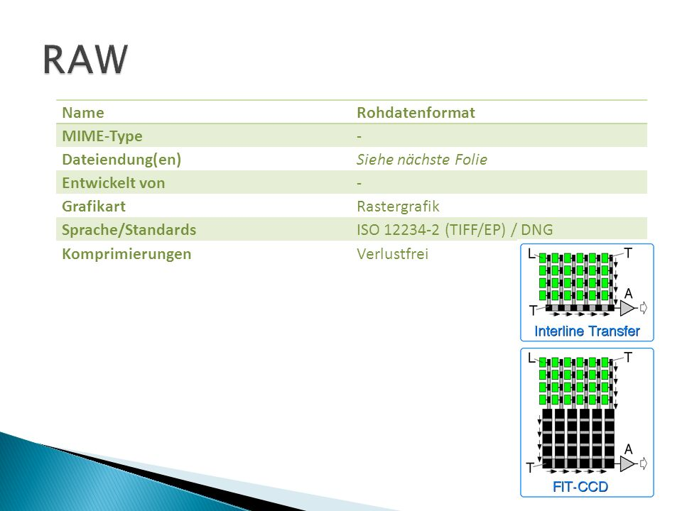 RAW Name Rohdatenformat MIME-Type - Dateiendung(en)