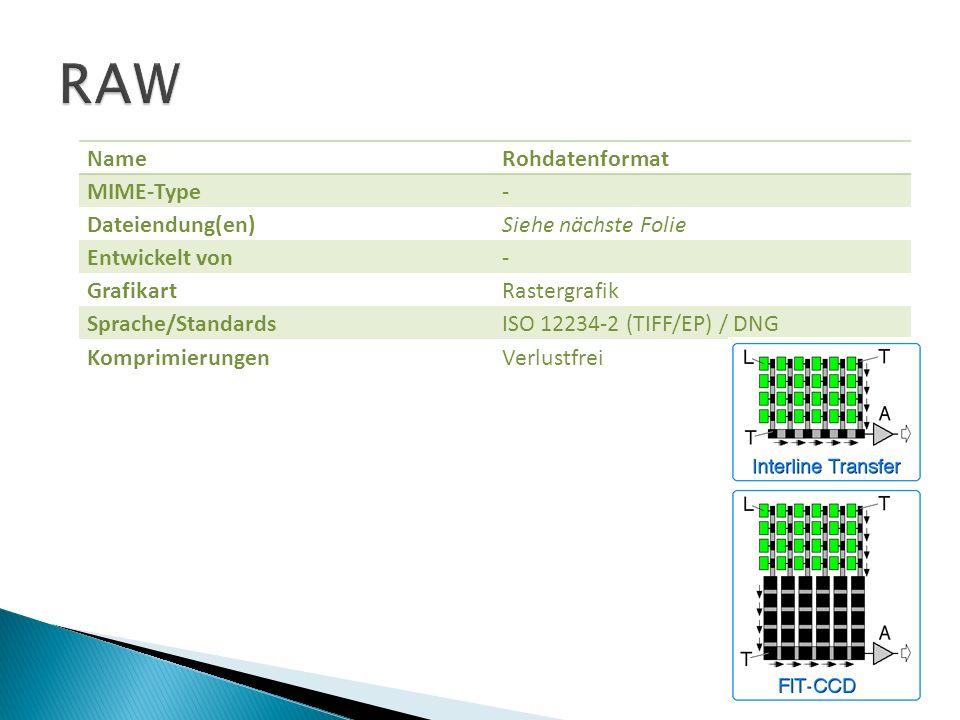 RAW Name Rohdatenformat MIME-Type - Dateiendung(en)