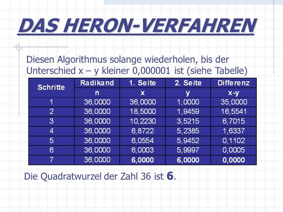 DAS HERON-VERFAHREN Diesen Algorithmus solange wiederholen, bis der Unterschied x – y kleiner 0,000001 ist (siehe Tabelle)