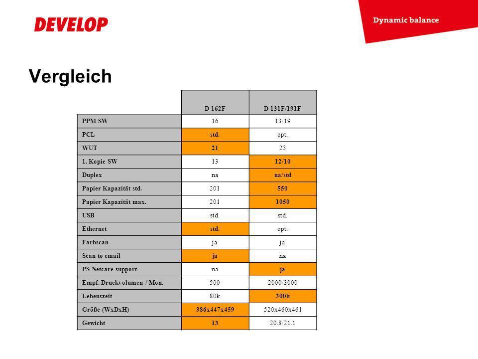 Vergleich D 162F D 131F/191F PPM SW 16 13/19 PCL std. opt. WUT 21 23