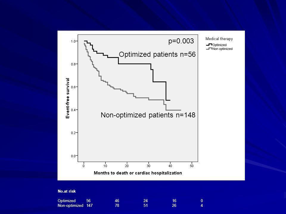 Non-optimized patients n=148