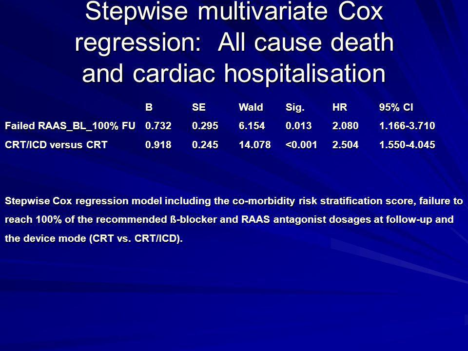 Stepwise multivariate Cox regression: All cause death and cardiac hospitalisation
