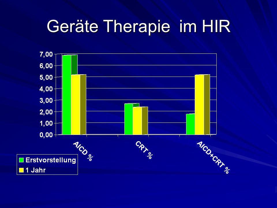 """Geräte Therapie im HIR """""""