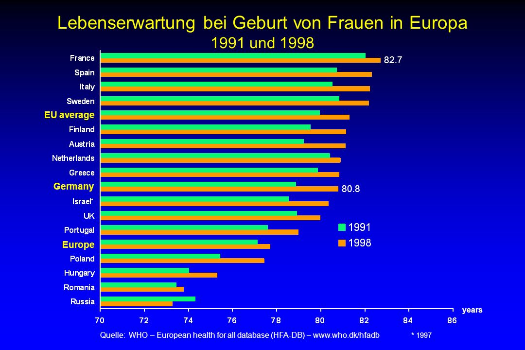 single frauen statistik Duisburg