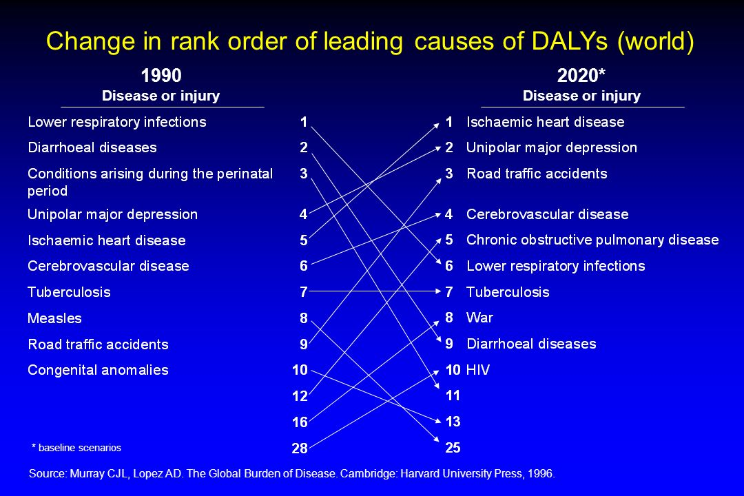 Change in rank order of leading causes of DALYs (world)